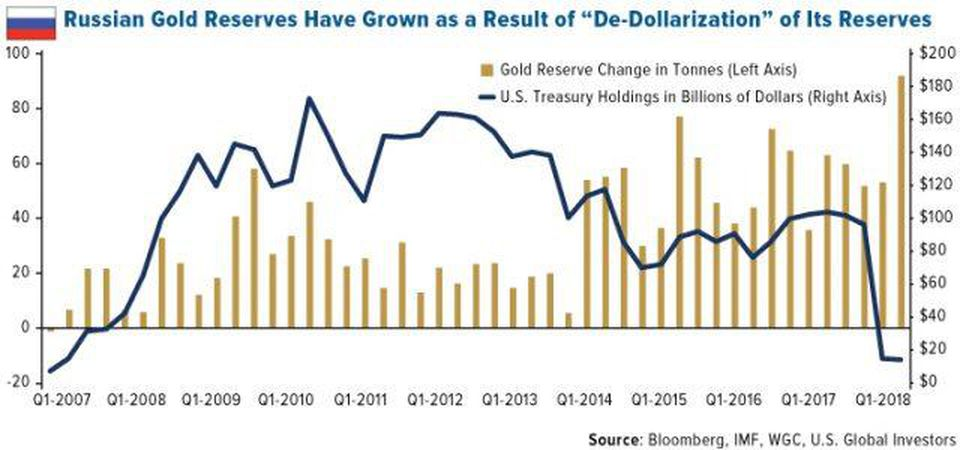 https---blogs-images.forbes.com-greatspeculations-files-2019-02-COMM-russian-gold-reserves-have-grown-as-a-result-of-de-dollar-zation-of-its-reserves-02012019-e1549309186145
