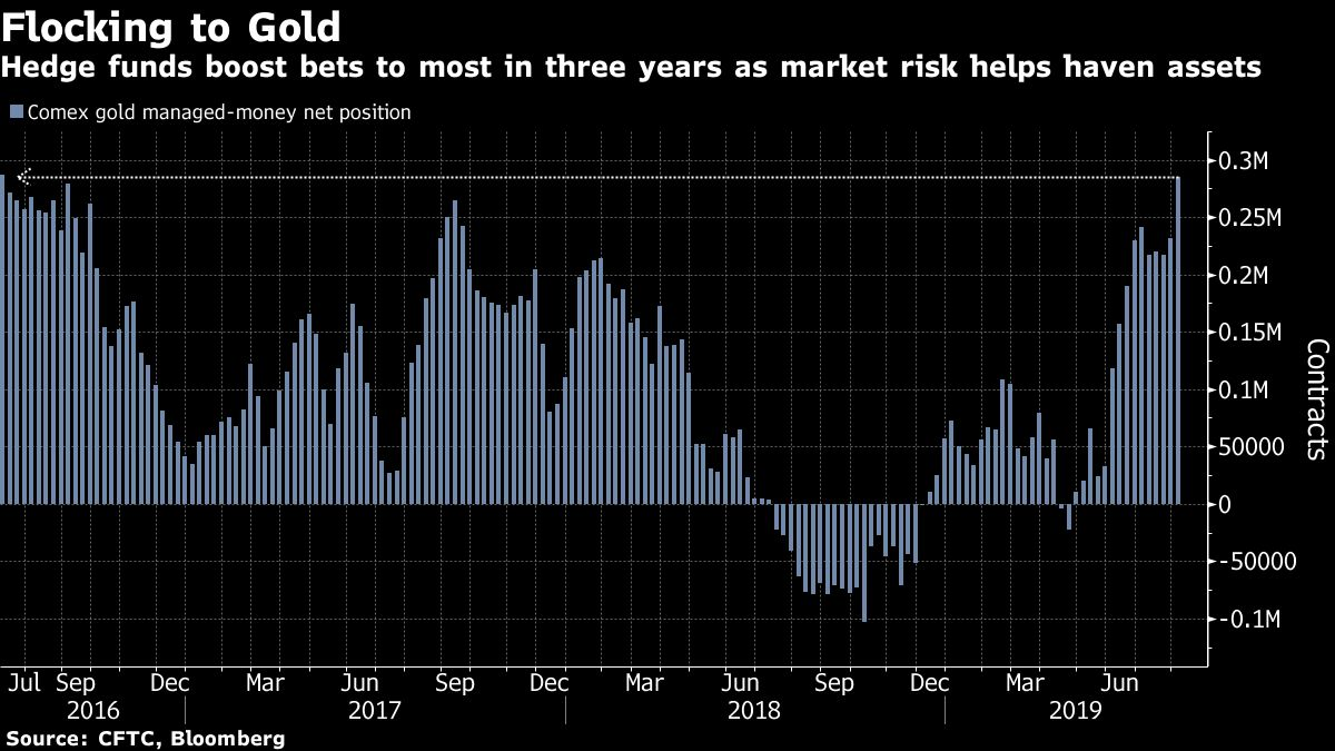 Hedge funds boost bets to most in three years as market risk helps haven assets